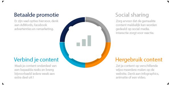 infographic-contentpromotie